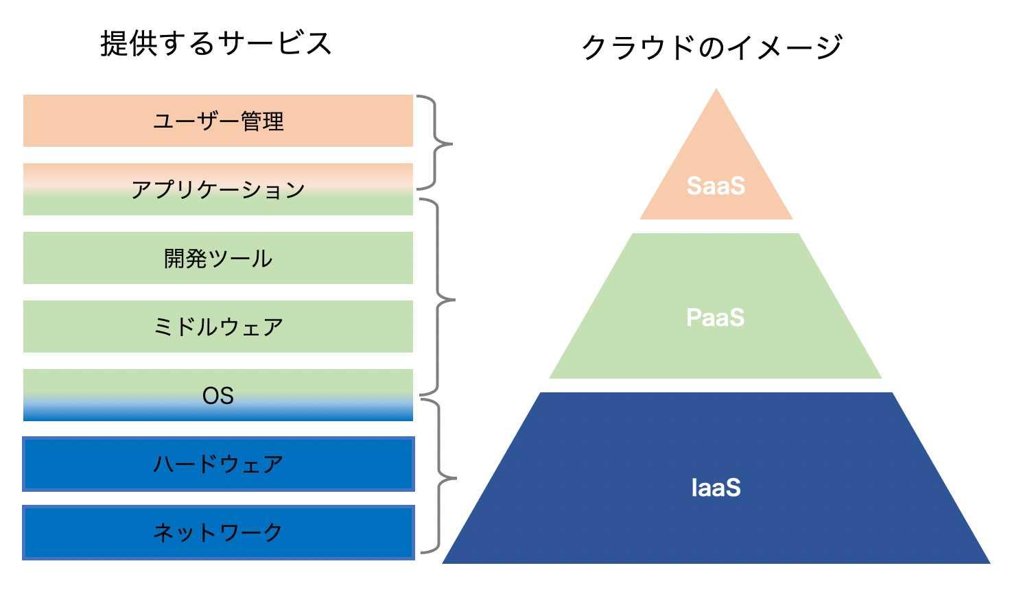 saas-paas-iaasのイメージ図