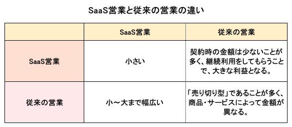 SaaS営業と従来の営業の違い