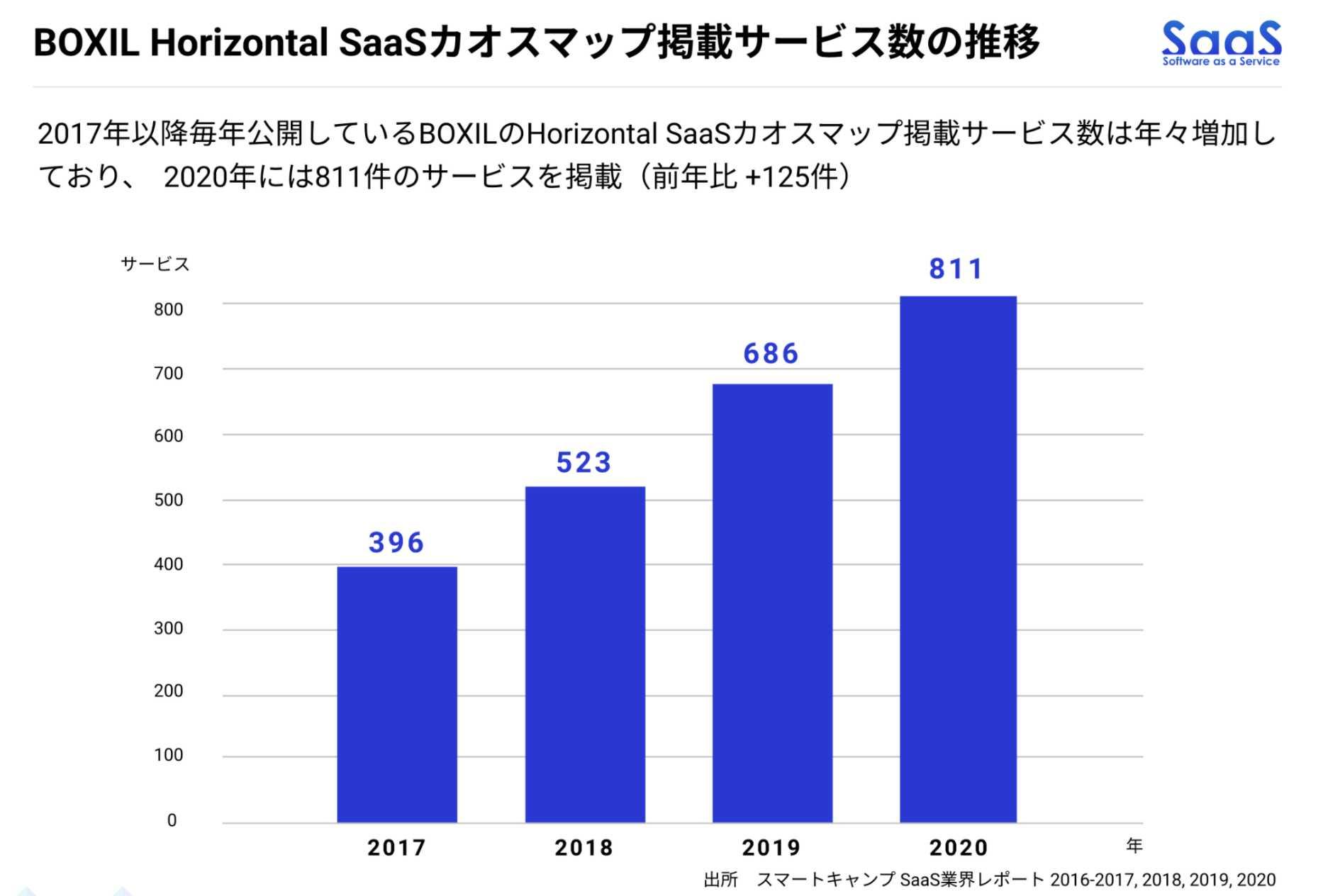 日本のカオスマップ掲載数の推移