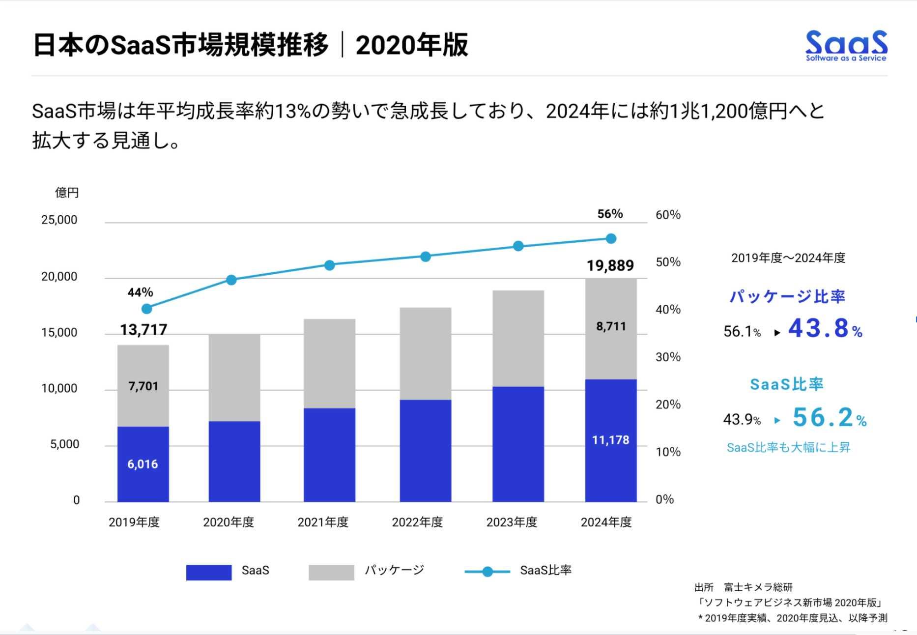 日本のsaas市場推移